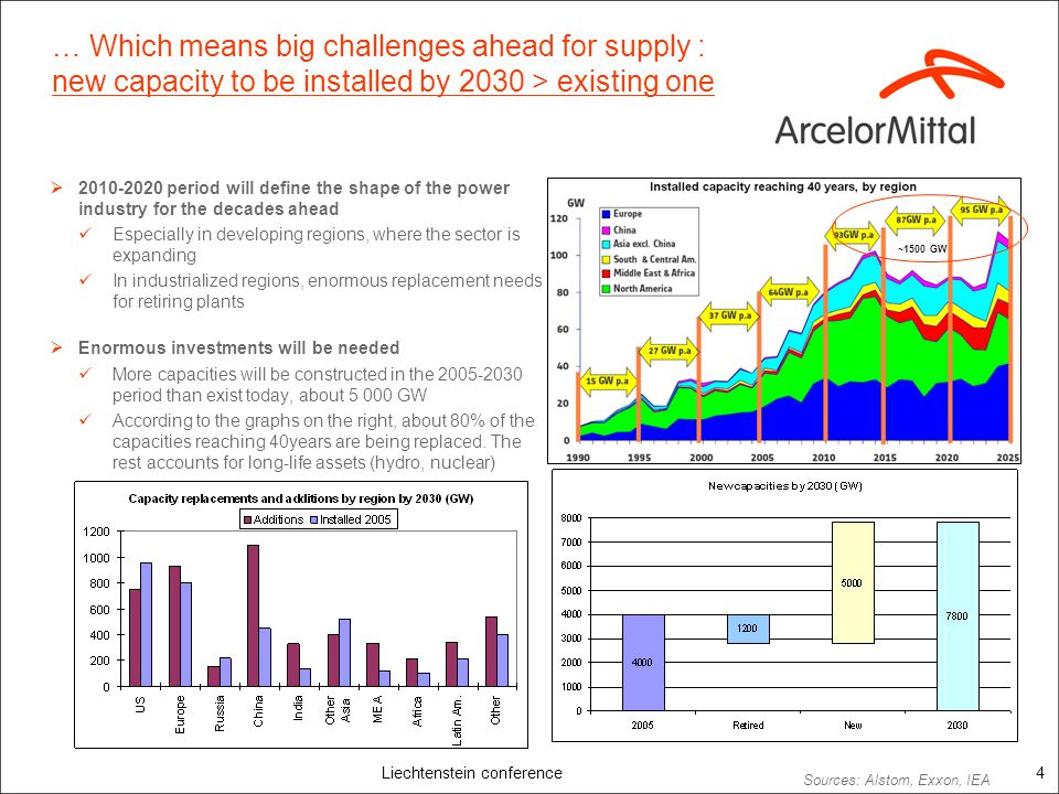 Liechtenstein conference4 … Which means big challenges ahead for supply : new capacity to be installed by 2030 > existing one 2010-2020 period will de