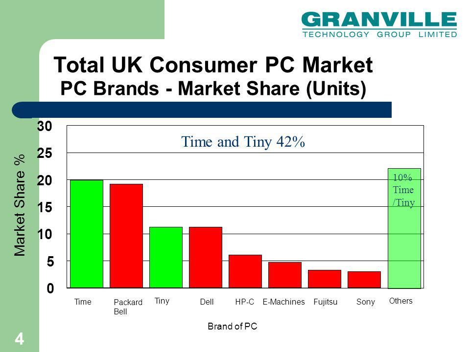 5 Sales Channels- DIRECT Granville Technology Group Ltd – The Computer Shop – 130 retail stores – Time Computers Direct PC Sales Time Education – Primary & Secondary Schools Tiny.COM – PC Telesales and Web Tiny.COM – Home Cinema –UK Upgrades to 2.9 million active customer base Tiny – Home Cinema - France Opus Technology Ltd -Public Sector & Dealers
