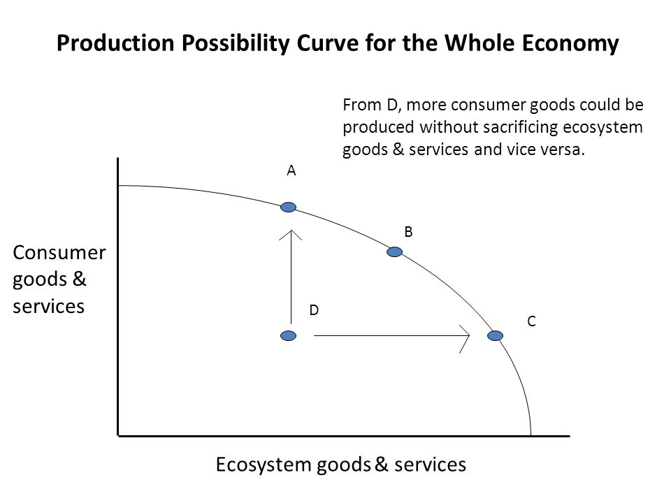 The Production Possibility Curve and the Social Welfare Function A B C D Isoquant 3 Consumer goods & services Ecosystem goods & services Isoquant 2 Isoquant 1 Each isoquant reflects a fixed level of social welfare and this increases from I1 to I2 to I3