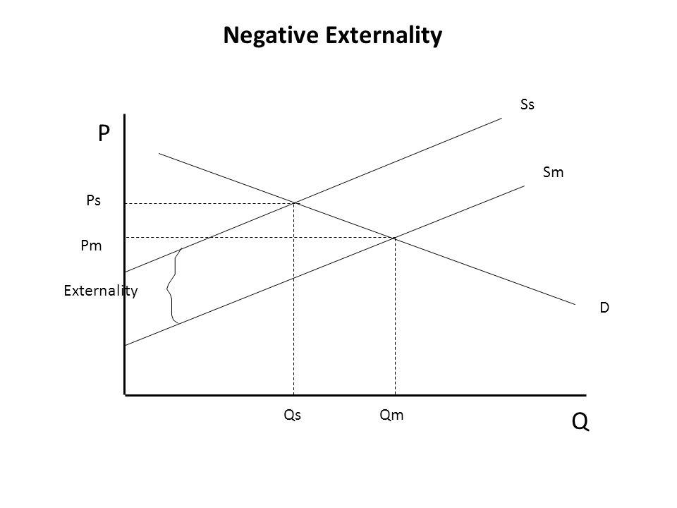 Negative Externality P Q Ps Pm QsQm Externality Sm Ss D