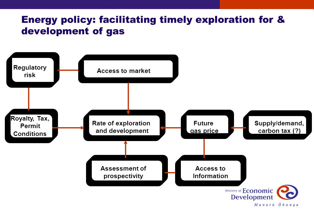 Energy policy: facilitating timely exploration for & development of gas Access to market Rate of exploration and development Royalty, Tax, Permit Conditions Supply/demand, carbon tax (?) Assessment of prospectivity Access to Information Future gas price Regulatory risk