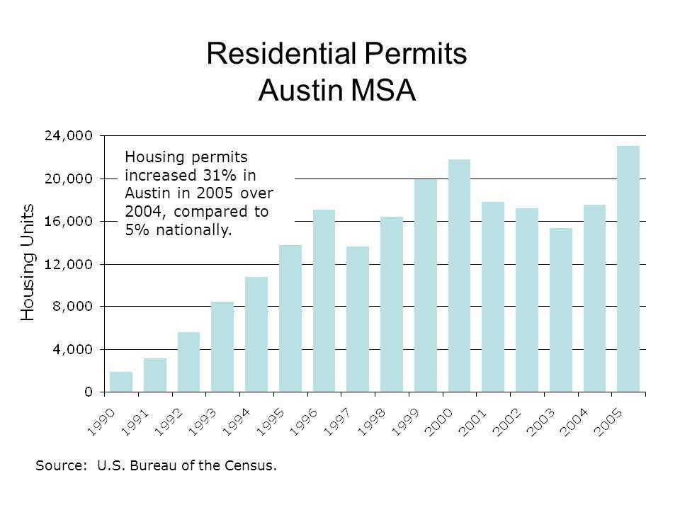 Residential Permits Austin MSA Source: U.S. Bureau of the Census.