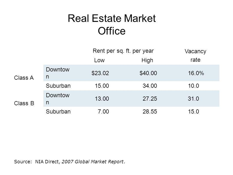 Real Estate Market: Office 2 nd Quarter 2007 Total sq.