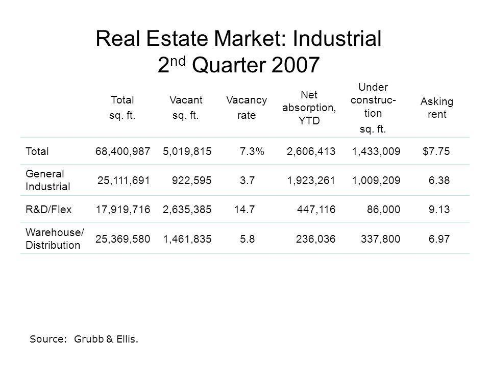 Real Estate Market: Industrial 2 nd Quarter 2007 Total sq.