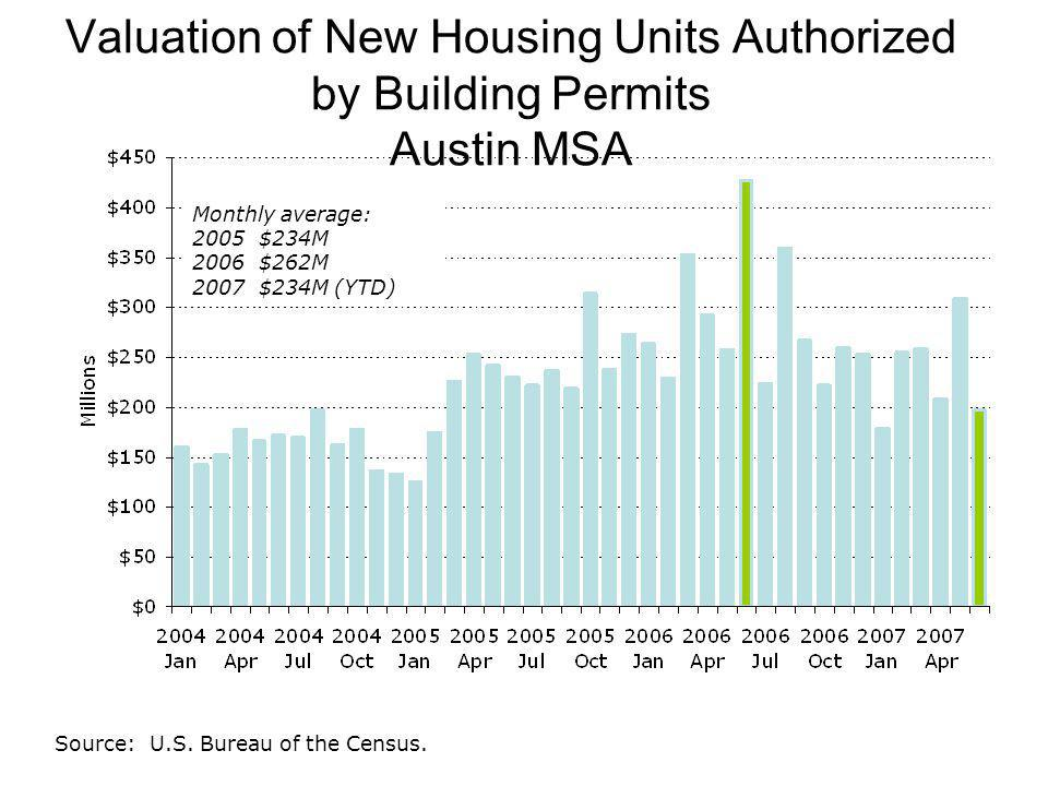 Valuation of New Housing Units Authorized by Building Permits Austin MSA Source: U.S.