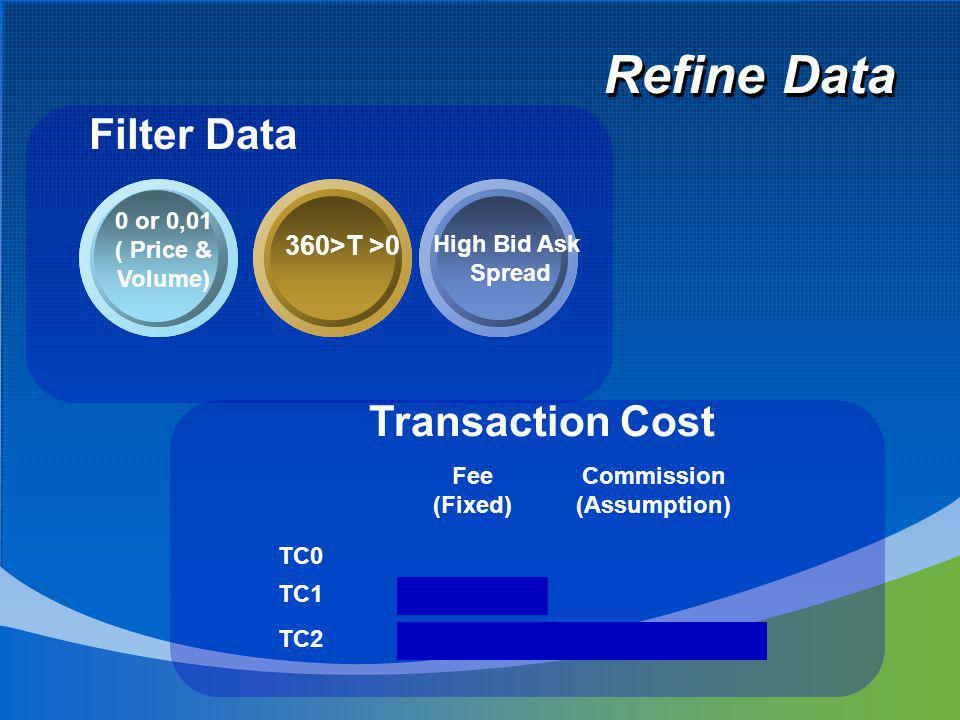 Refine Data 0 or 0,01 ( Price & Volume) High Bid Ask Spread 360>T >0 Filter Data Transaction Cost Fee (Fixed) Commission (Assumption) TC0 TC1 TC2