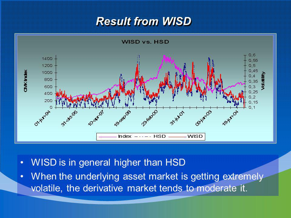 Result from WISD WISD is in general higher than HSD When the underlying asset market is getting extremely volatile, the derivative market tends to moderate it.