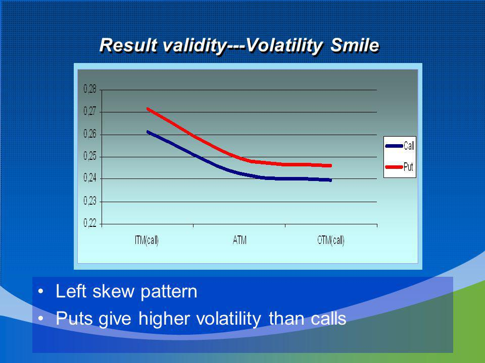 Result validity---Volatility Smile Left skew pattern Puts give higher volatility than calls