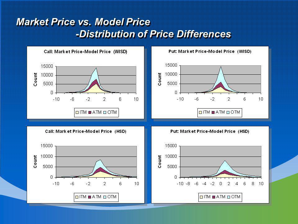 Market Price vs. Model Price -Distribution of Price Differences