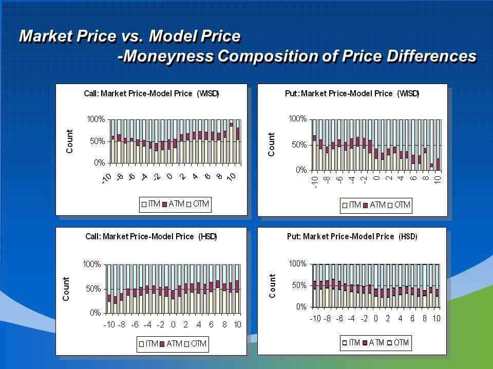 Market Price vs. Model Price -Moneyness Composition of Price Differences