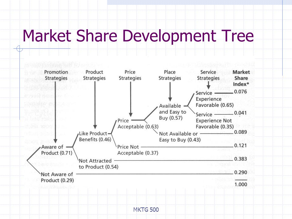 MKTG 500 Market Share Development Tree