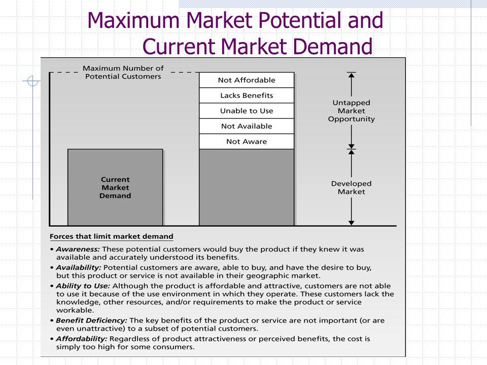 MKTG 500 Maximum Market Potential and Current Market Demand