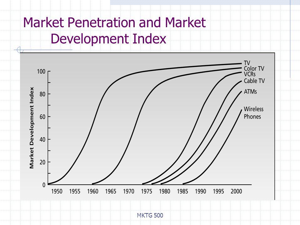 MKTG 500 Market Penetration and Market Development Index
