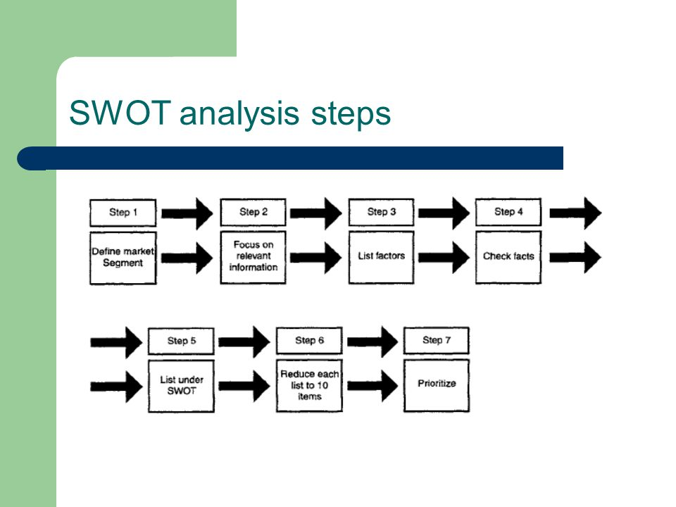 C0NSIDER THE USES OF SWOT This technique can be used in various situations including business planning, team building and away days, as well as when you review the work of your team, during change management processes and even in your personal career planning.