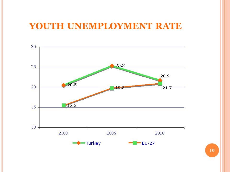 YOUTH UNEMPLOYMENT RATE 10