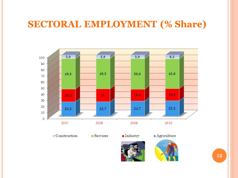 SECTORAL EMPLOYMENT (% Share) 12