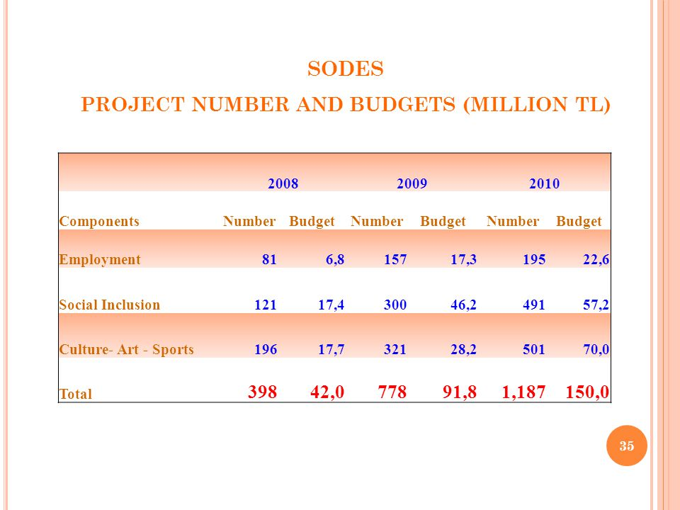 35 SODES PROJECT NUMBER AND BUDGETS (MILLION TL) 200820092010 ComponentsNumberBudgetNumberBudgetNumberBudget Employment816,815717,319522,6 Social Inclusion12117,430046,249157,2 Culture- Art - Sports19617,732128,250170,0 Total 39842,077891,81,187150,0