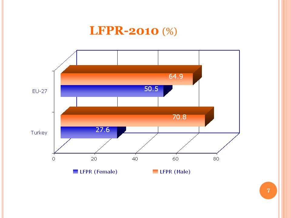 LFPR-2010 (%) 7