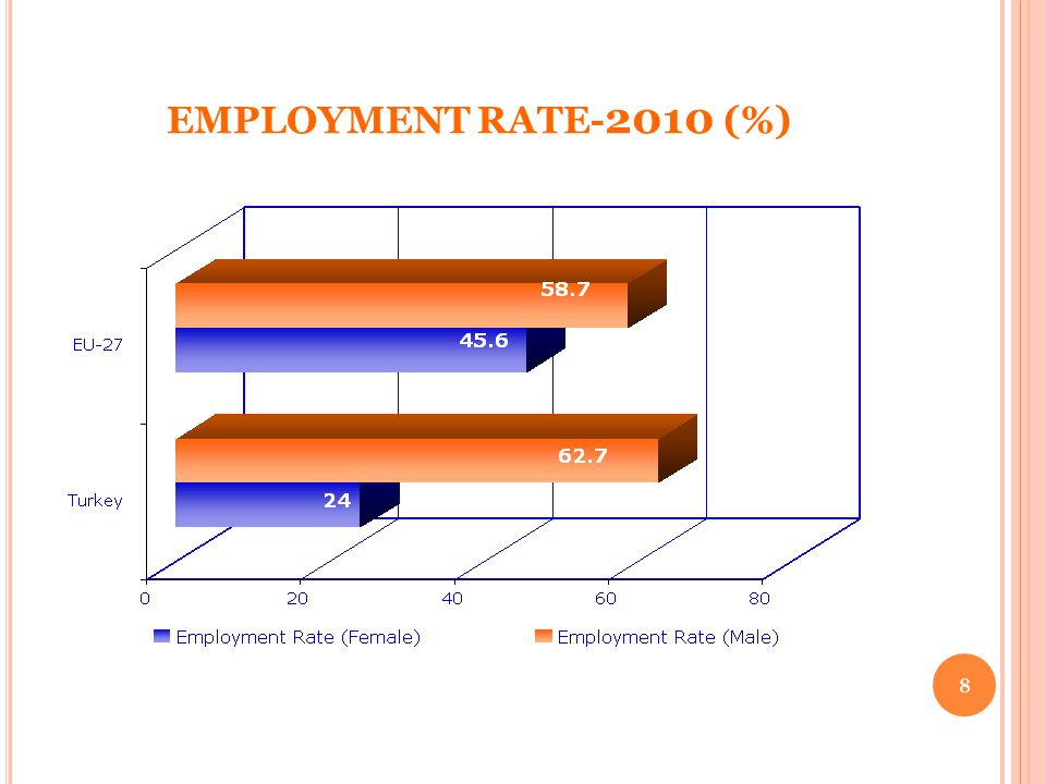 EMPLOYMENT RATE- 2010 (%) 8