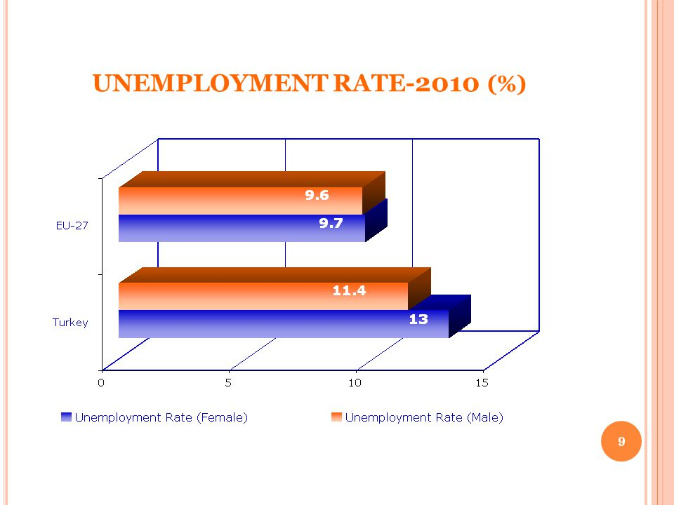 UNEMPLOYMENT RATE- 2010 (%) 9