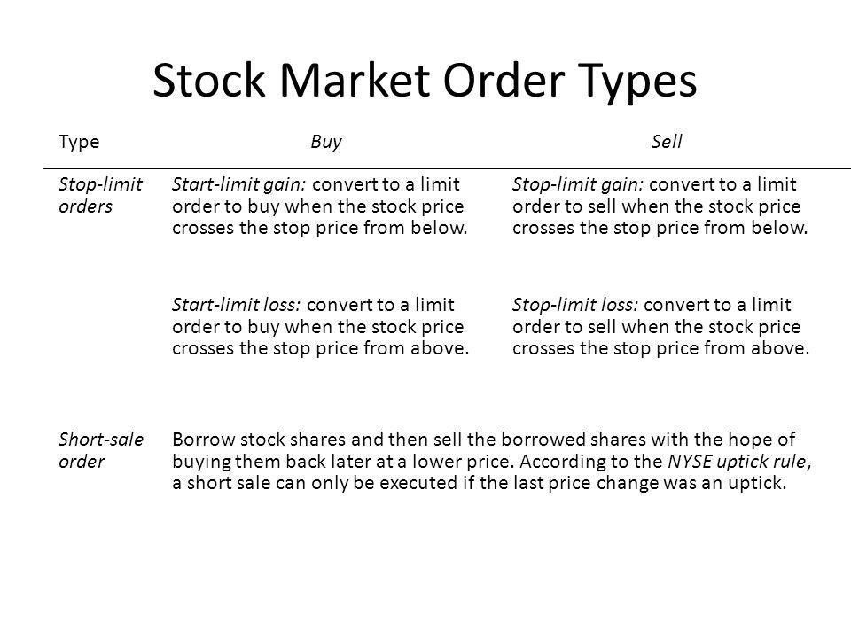 Stock Market Order Types Type Stop-limit orders BuySell Start-limit gain: convert to a limit order to buy when the stock price crosses the stop price