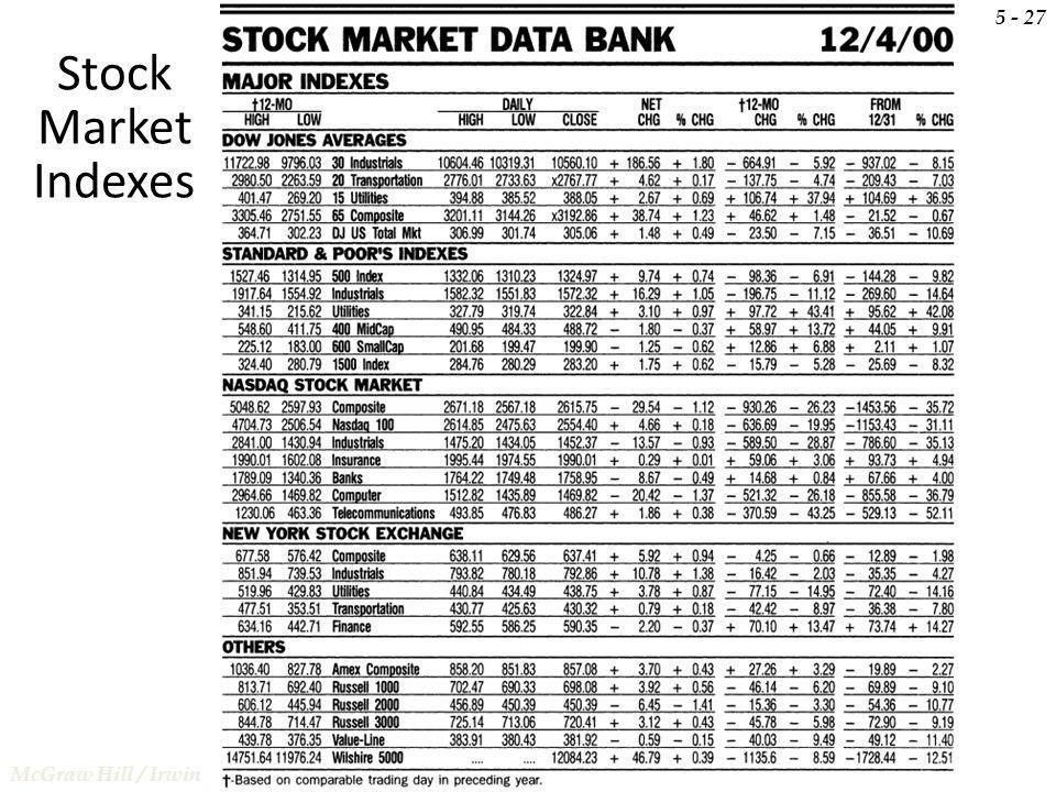 Stock Market Indexes 5 - 27 McGraw Hill / Irwin