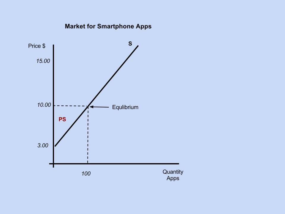 Note that the consumer surplus is the triangle above the equilibrium price representing the additional amount that consumers would have been willing to pay but retain to spend on other goods and services, in this case $5 per unit.