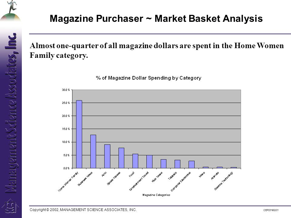 Copyright © 2002, MANAGEMENT SCIENCE ASSOCIATES, INC. CEP031902I01 Almost one-quarter of all magazine dollars are spent in the Home Women Family categ