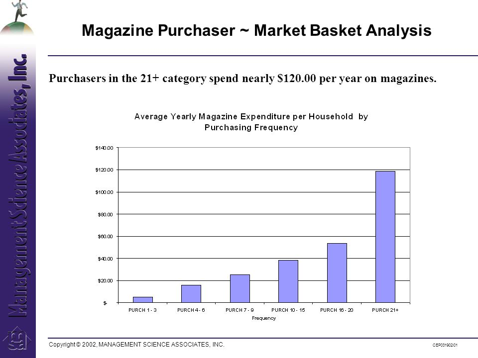 Copyright © 2002, MANAGEMENT SCIENCE ASSOCIATES, INC. CEP031902I01 Magazine Purchaser ~ Market Basket Analysis Purchasers in the 21+ category spend ne