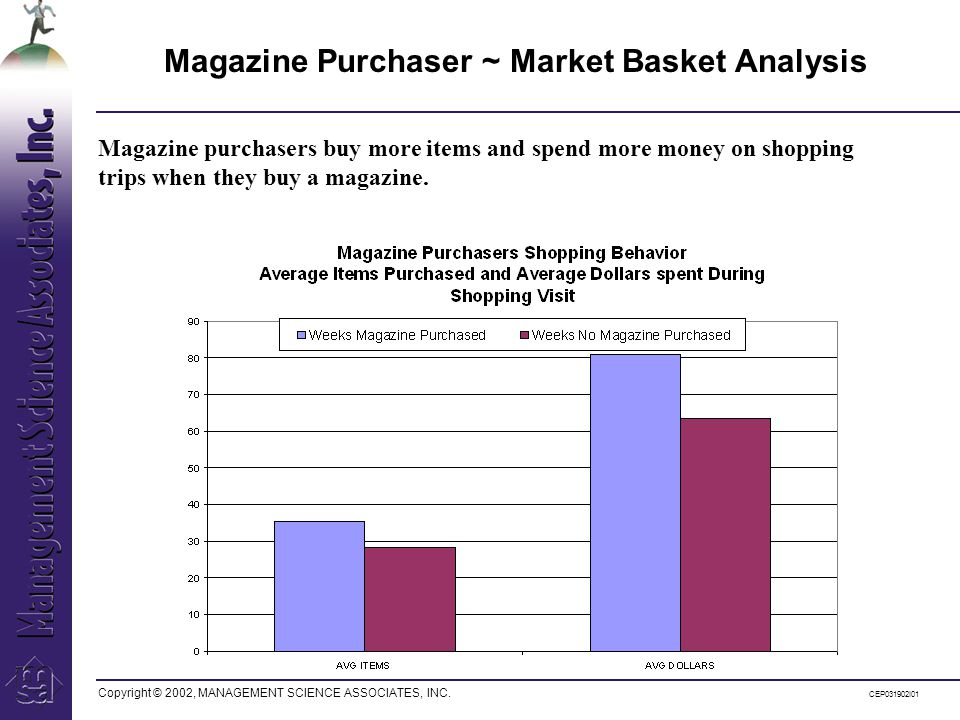 Copyright © 2002, MANAGEMENT SCIENCE ASSOCIATES, INC. CEP031902I01 Magazine Purchaser ~ Market Basket Analysis Magazine purchasers buy more items and