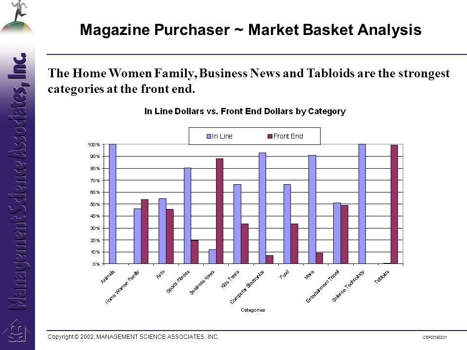 Copyright © 2002, MANAGEMENT SCIENCE ASSOCIATES, INC. CEP031902I01 The Home Women Family, Business News and Tabloids are the strongest categories at t