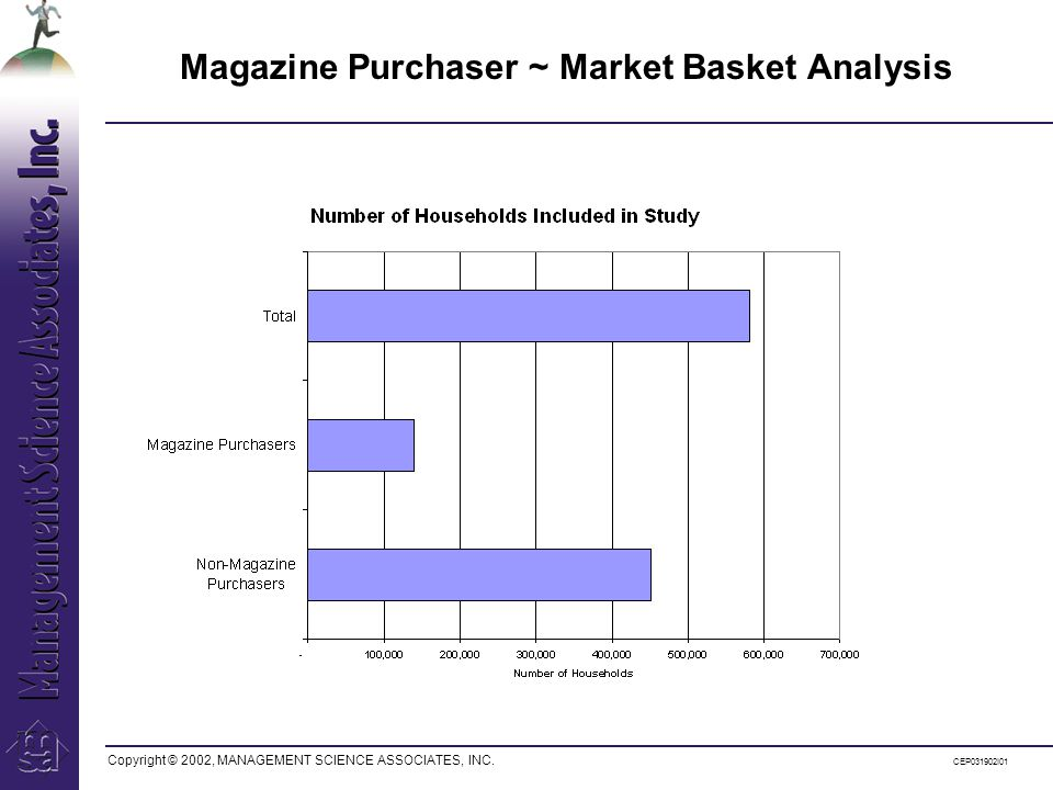 Copyright © 2002, MANAGEMENT SCIENCE ASSOCIATES, INC. CEP031902I01 Magazine Purchaser ~ Market Basket Analysis