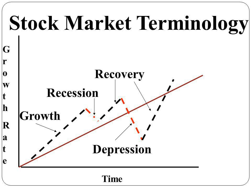 Recession Recovery Depression Stock Market Terminology GrowthRateGrowthRate Time Growth