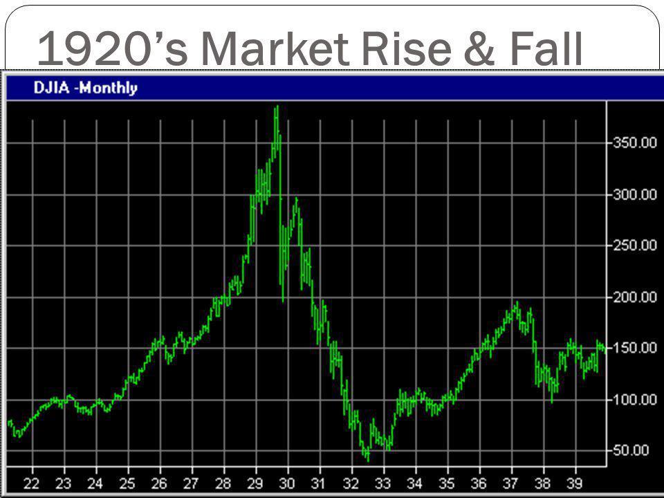 1920s Market Rise & Fall