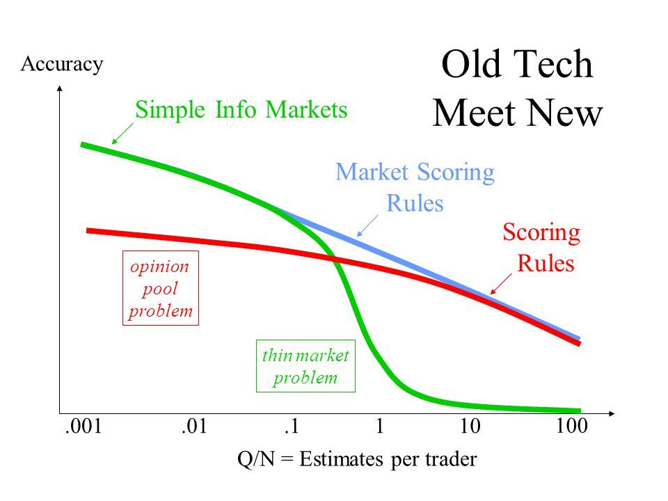 Accuracy.001.01.1110 100 Q/N = Estimates per trader Market Scoring Rules Old Tech Meet New Simple Info Markets thin market problem Scoring Rules opinion pool problem