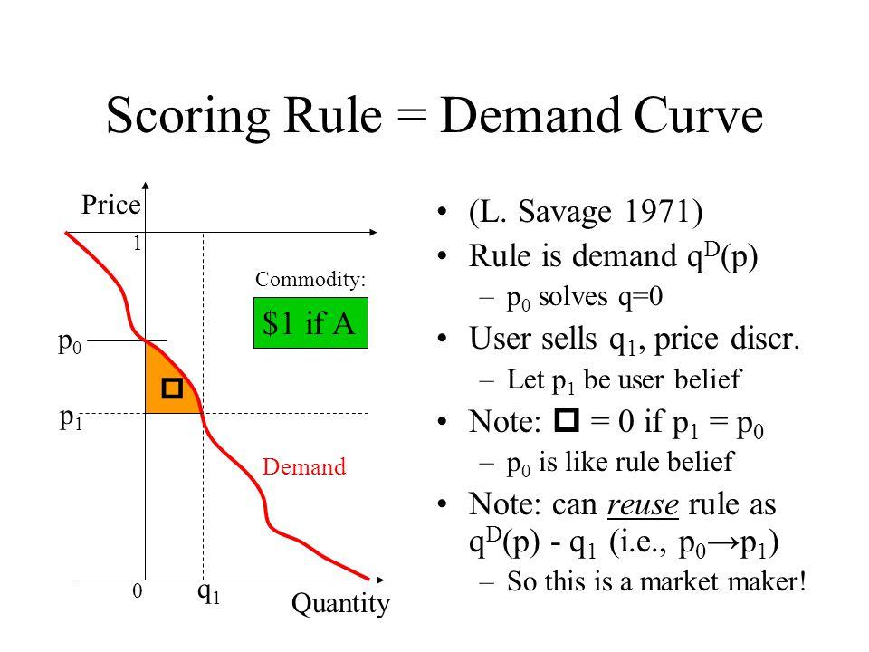 q1q1 Scoring Rule = Demand Curve (L.