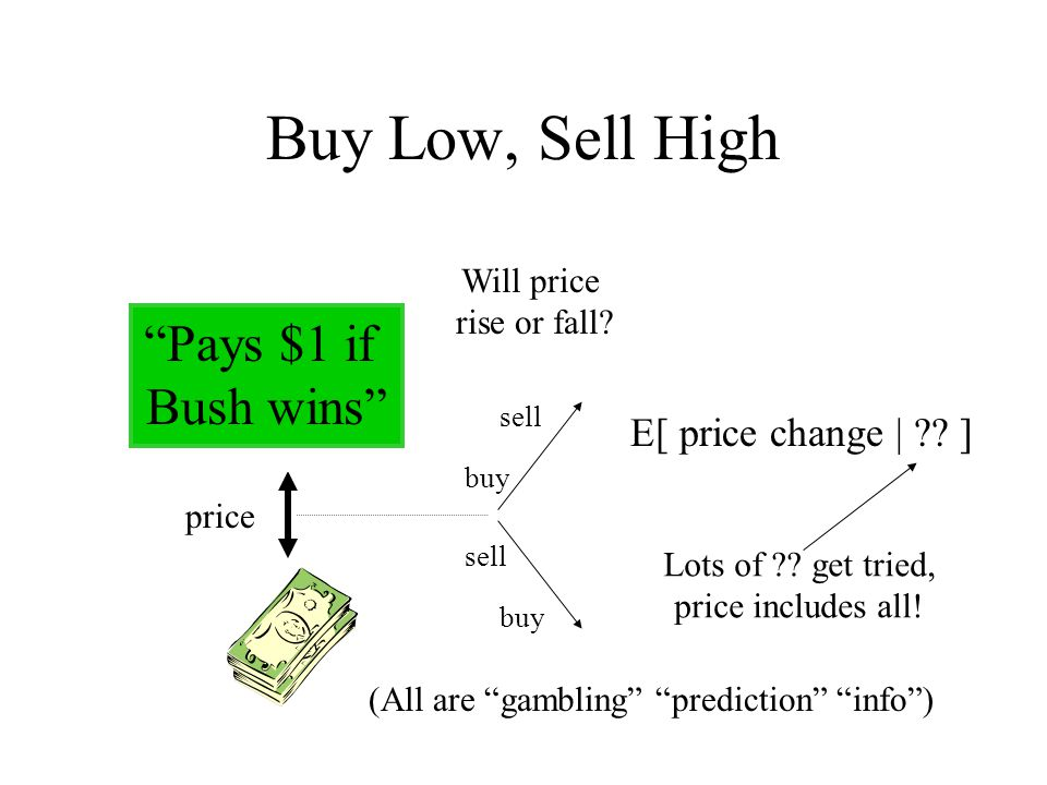 Buy Low, Sell High price buy sell Will price rise or fall.