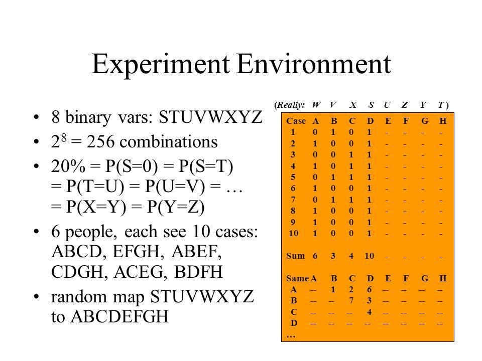 Experiment Environment 8 binary vars: STUVWXYZ 2 8 = 256 combinations 20% = P(S=0) = P(S=T) = P(T=U) = P(U=V) = … = P(X=Y) = P(Y=Z) 6 people, each see 10 cases: ABCD, EFGH, ABEF, CDGH, ACEG, BDFH random map STUVWXYZ to ABCDEFGH Case A B C D E F G H 1 0 1 0 1 - - - - 2 1 0 0 1 - - - - 3 0 0 1 1 - - - - 4 1 0 1 1 - - - - 5 0 1 1 1 - - - - 6 1 0 0 1 - - - - 7 0 1 1 1 - - - - 8 1 0 0 1 - - - - 9 1 0 0 1 - - - - 10 1 0 0 1 - - - - Sum 6 3 4 10 - - - - Same A B C D E F G H A -- 1 2 6 -- -- -- -- B -- -- 7 3 -- -- -- -- C -- -- -- 4 -- -- -- -- D -- -- -- -- -- -- -- -- … (Really: W V X S U Z Y T )