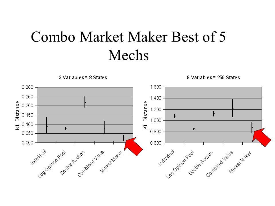 Combo Market Maker Best of 5 Mechs
