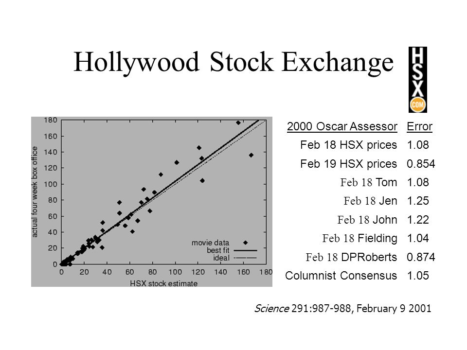 Hollywood Stock Exchange 2000 Oscar AssessorError Feb 18 HSX prices1.08 Feb 19 HSX prices0.854 Feb 18 Tom1.08 Feb 18 Jen1.25 Feb 18 John1.22 Feb 18 Fielding1.04 Feb 18 DPRoberts0.874 Columnist Consensus1.05 Science 291:987-988, February 9 2001