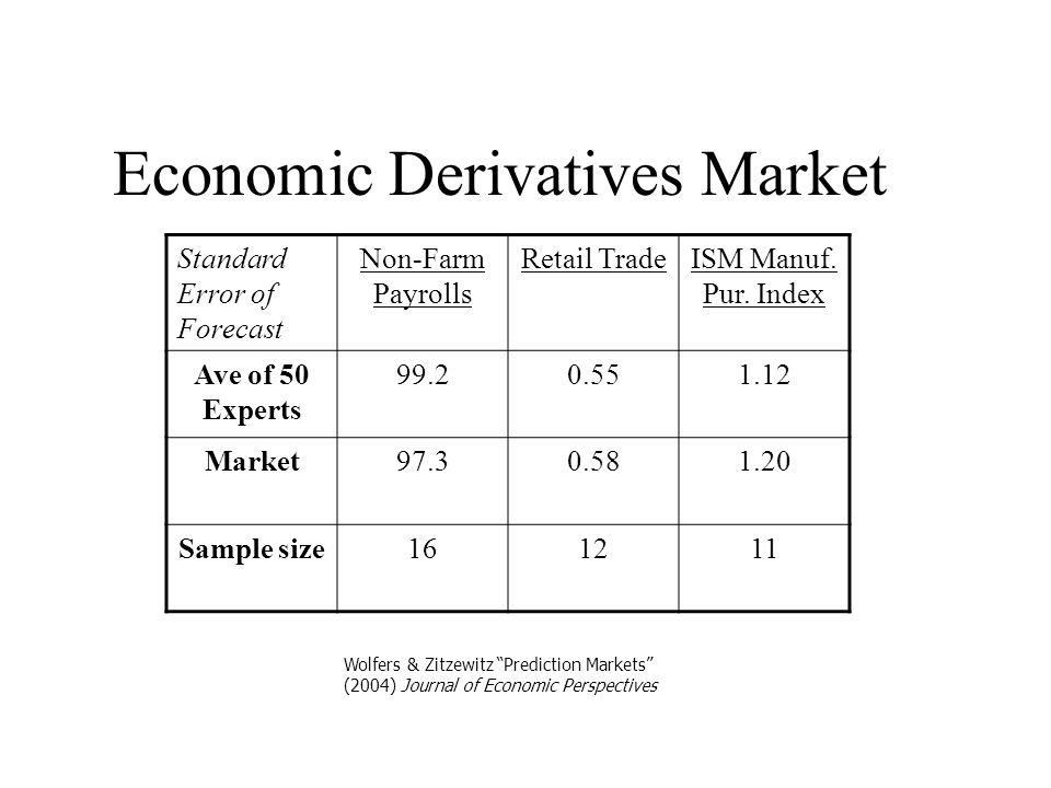 Economic Derivatives Market Standard Error of Forecast Non-Farm Payrolls Retail TradeISM Manuf.
