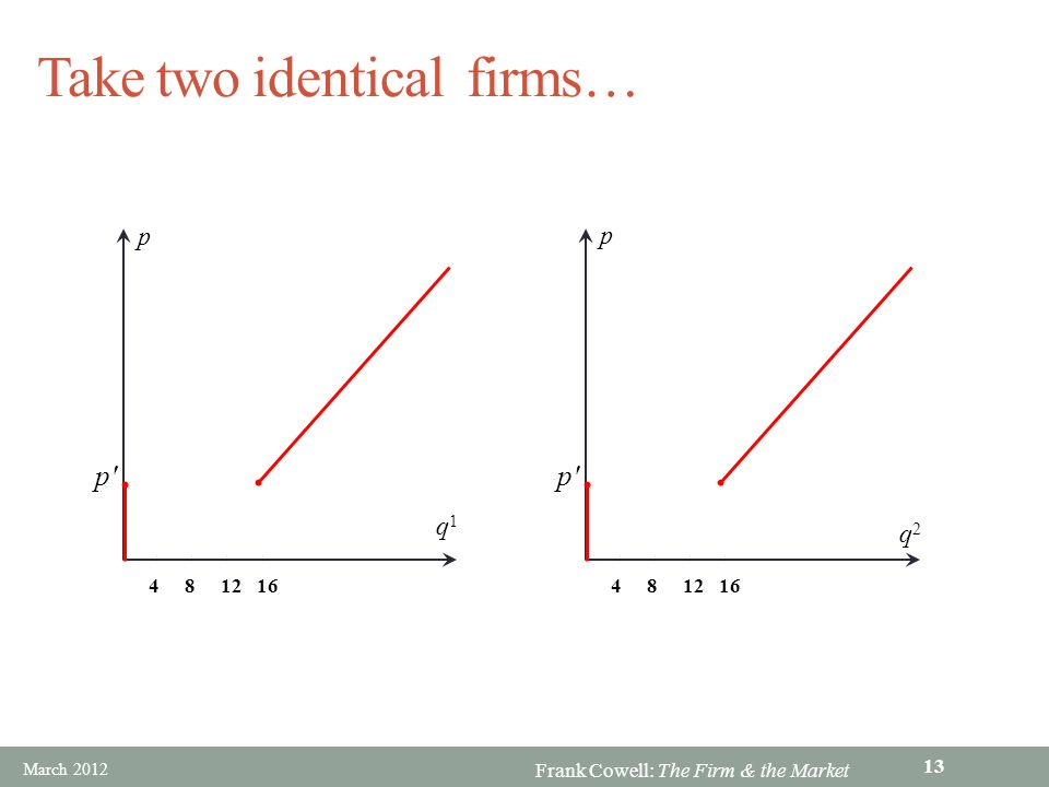 Frank Cowell: The Firm & the Market Take two identical firms… p' p 481216 q1q1 p' p 481216 q2q2 March 2012 13
