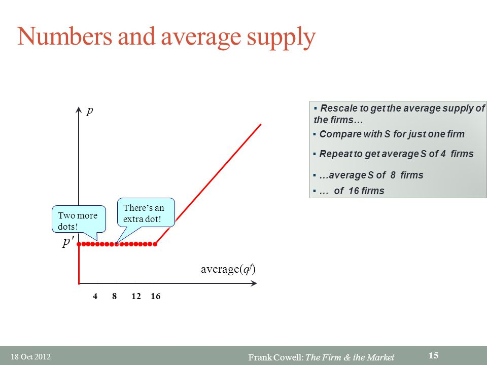 Frank Cowell: The Firm & the Market 18 Oct 2012 Numbers and average supply p 481216 average(q f ) p' Rescale to get the average supply of the firms… C