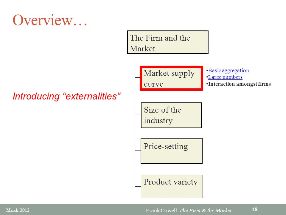 Frank Cowell: The Firm & the Market Overview… Market supply curve Size of the industry Price-setting Product variety The Firm and the Market Introduci