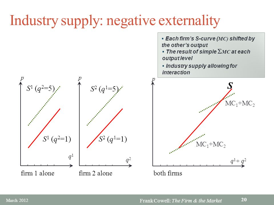 Frank Cowell: The Firm & the Market Industry supply: negative externality S S 2 (q 1 =1) S 2 (q 1 =5) S 1 (q 2 =1) S 1 (q 2 =5) MC 1 +MC 2 q2q2 firm 2