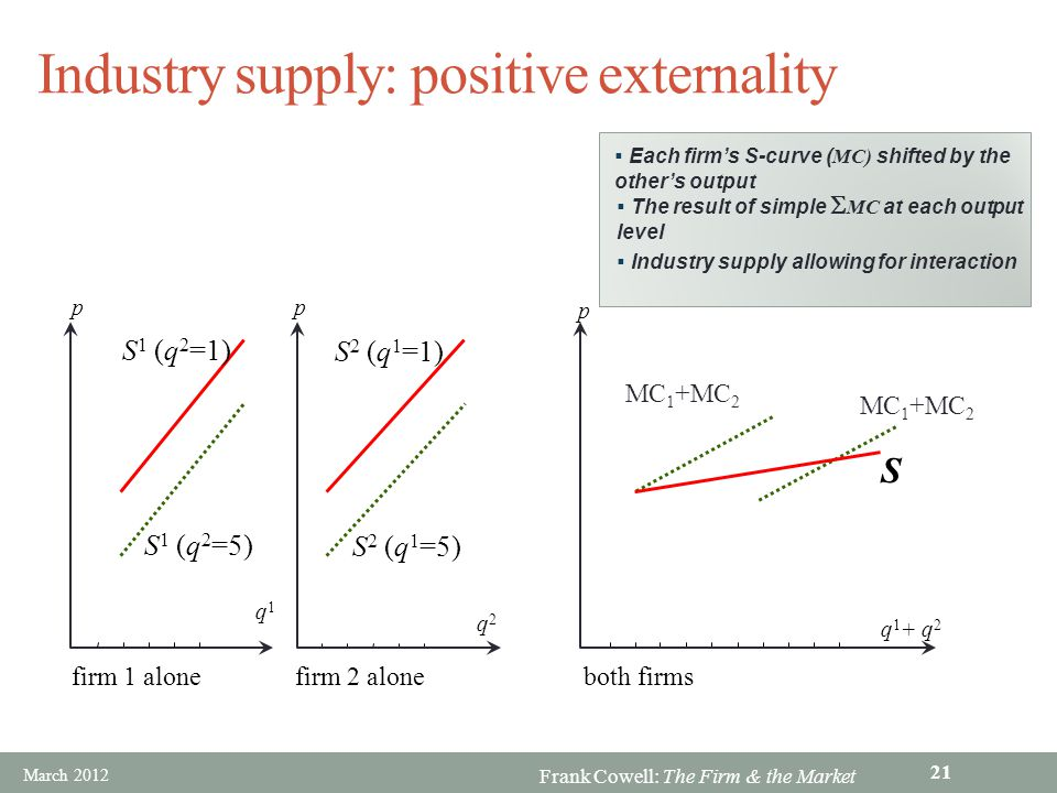 Frank Cowell: The Firm & the Market Industry supply: positive externality S S 2 (q 1 =1) S 2 (q 1 =5) S 1 (q 2 =1) S 1 (q 2 =5) MC 1 +MC 2 q2q2 firm 2