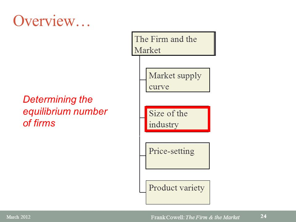 Frank Cowell: The Firm & the Market Overview… Market supply curve Size of the industry Price-setting Product variety The Firm and the Market Determini