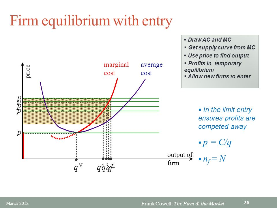 Frank Cowell: The Firm & the Market Firm equilibrium with entry marginal cost average cost output of firm p q1q1 1 price Draw AC and MC Get supply cur