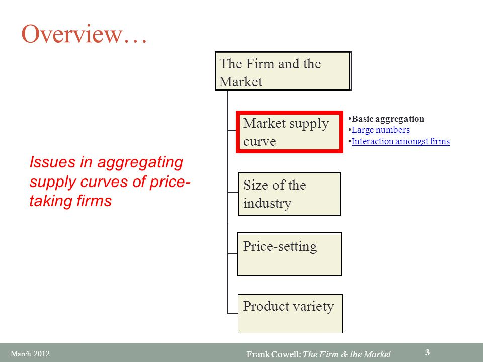 Frank Cowell: The Firm & the Market Aggregation over firms We begin with a very simple model Two firms with similar cost structures But using a very special assumption First we look at the method of getting the market supply curve Then note the shortcomings of our particular example March 2012 4