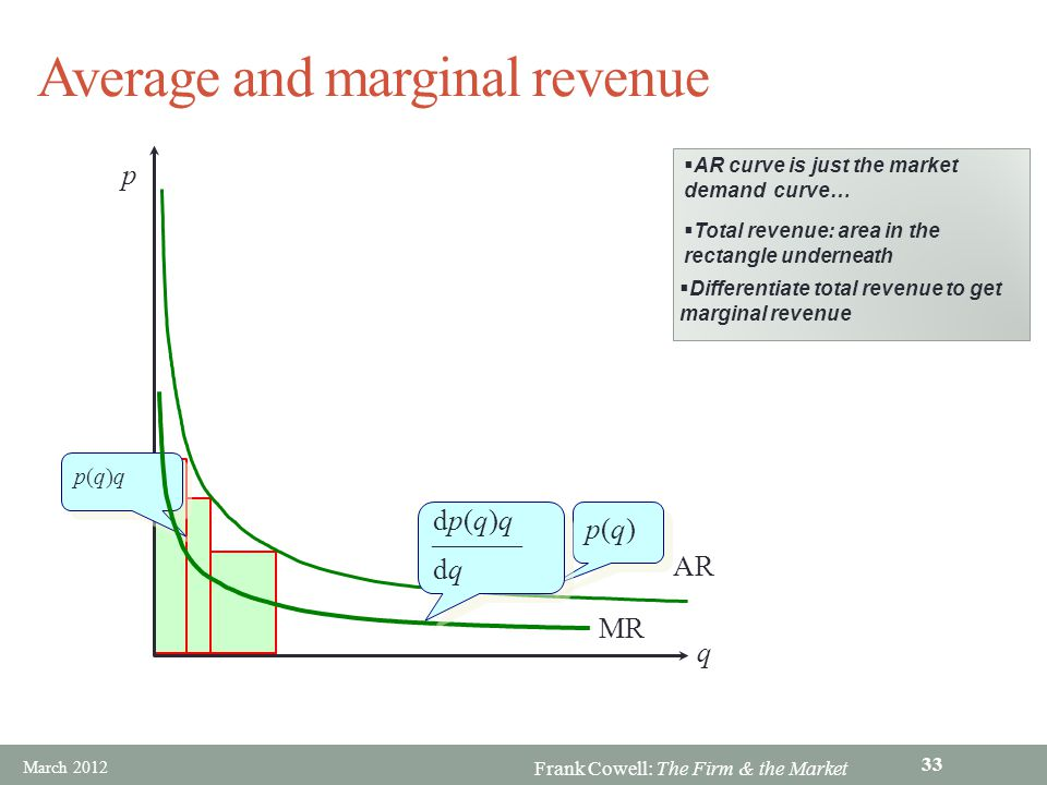 Frank Cowell: The Firm & the Market Average and marginal revenue q p p(q)p(q) p(q)p(q) AR p(q)qp(q)q p(q)qp(q)q AR curve is just the market demand cur